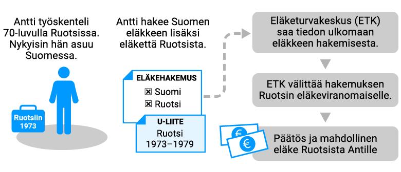 EU-eläkehakemuksen kulku, kun asuu Suomessa