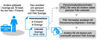 EU-ansökan om pension när den pensionssökande är bosatt i Finland