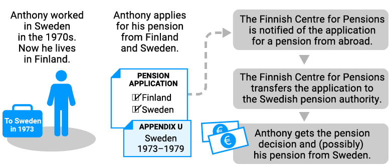 Claiming a pension from an EU country when living in Finland