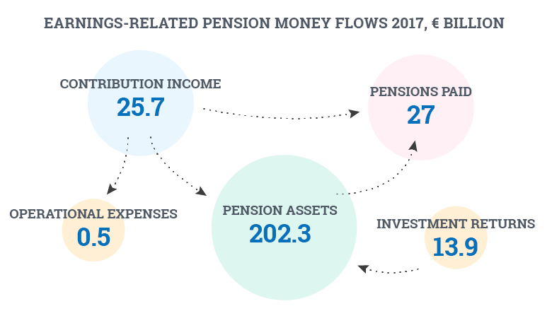 Earnings-related pension-money flows 2017 billion