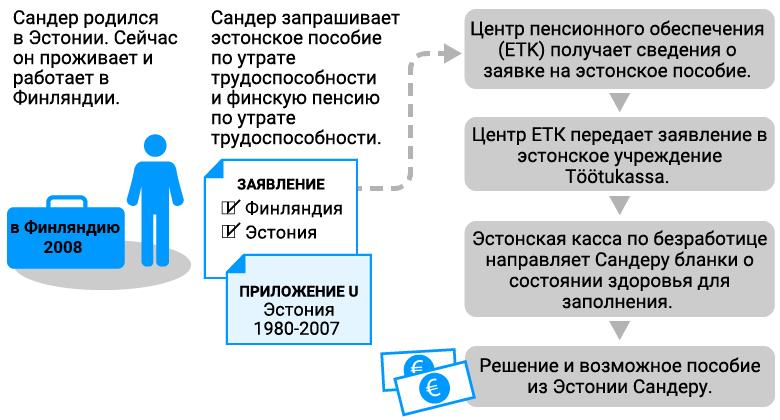 Как получить пенсию в эстонии 1963 год рождения как рассчитать пенсию