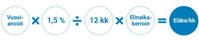 Vuosiansiot x 1,5 % / 12 kk x Elinaikakerroin = Eläke/kk.