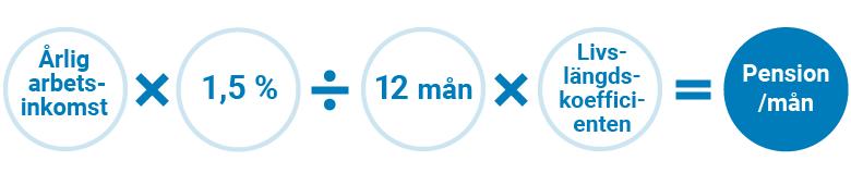 Årinkomst x 1,5 % / 12 mån x Livslängdskoefficienten = Pension / mån